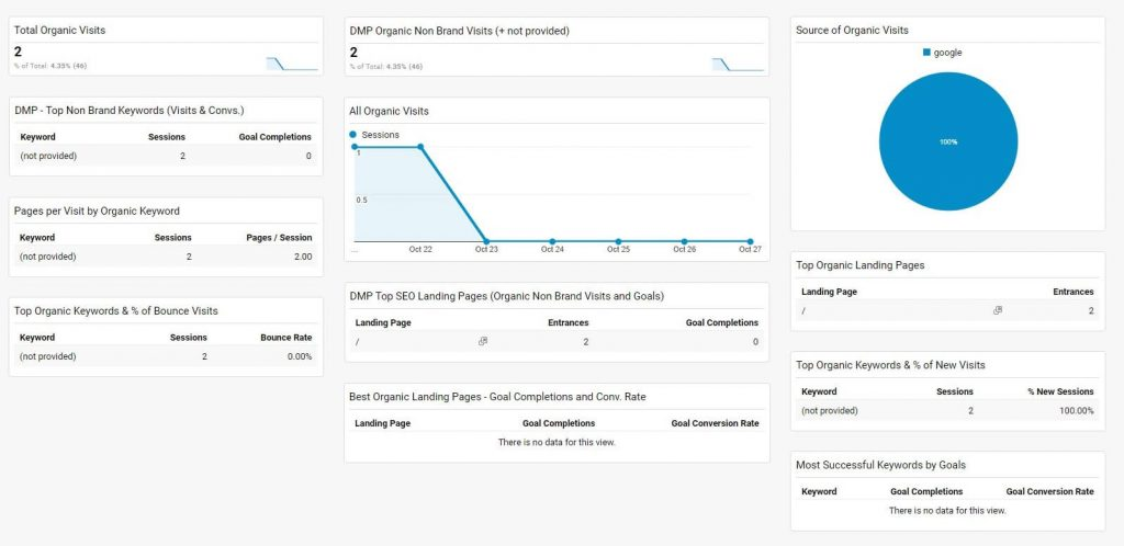 SEO Dashboard in Google Analytics