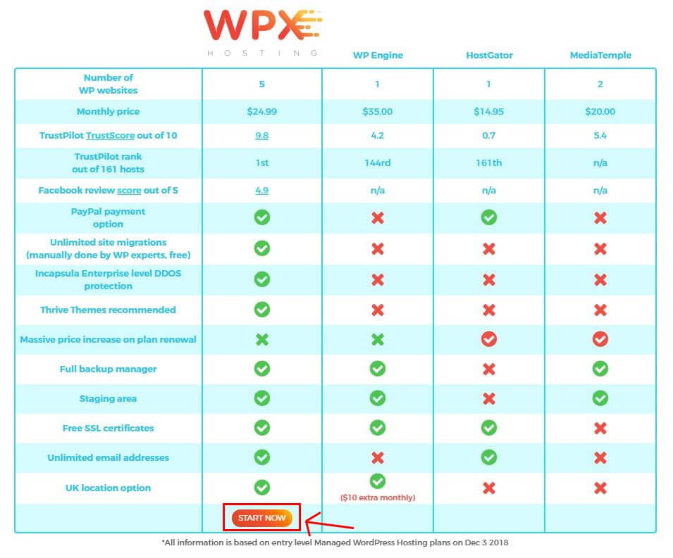 How To Pick a WPX Hosting Plan